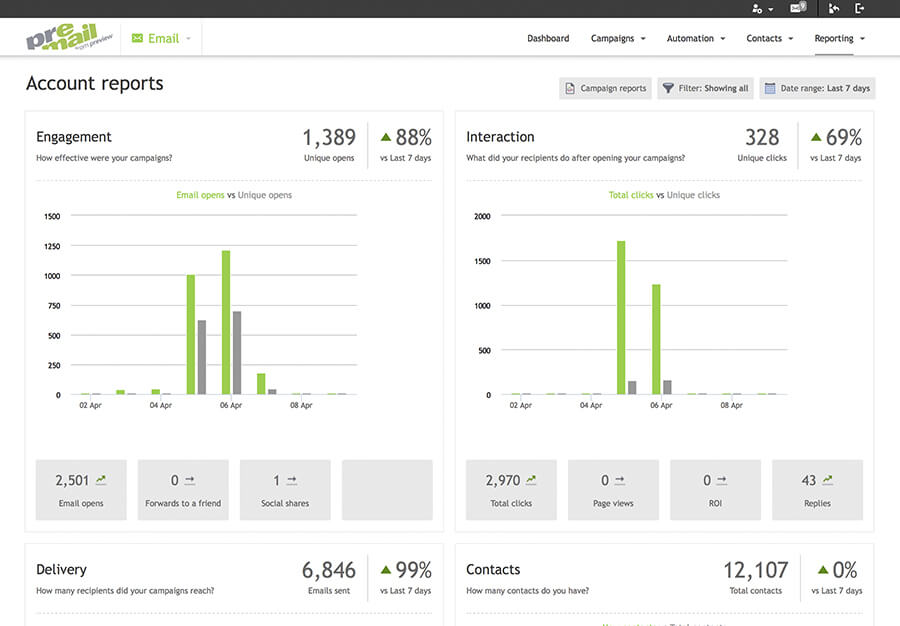 responsive campaigns Real-time campaign reporting image